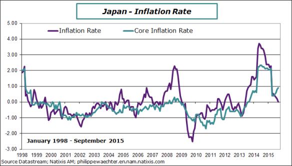 Japan-2015-september-inflation