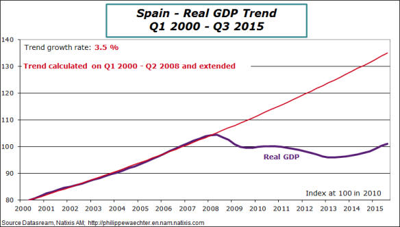 spain-2015-q3-gdp-trend