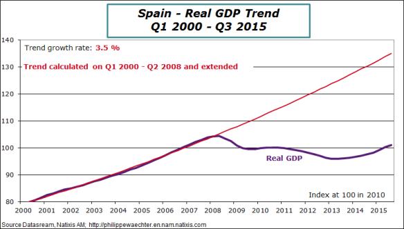 spain-2015-q3-gdp-trend