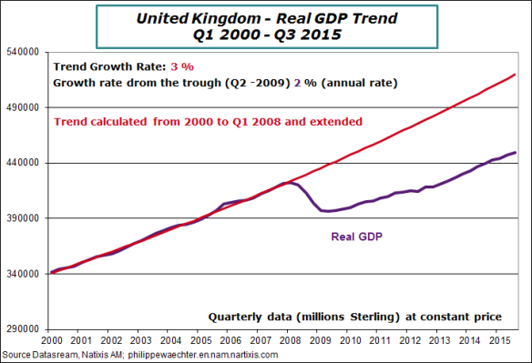 uk-2015-q3-gdp-trend
