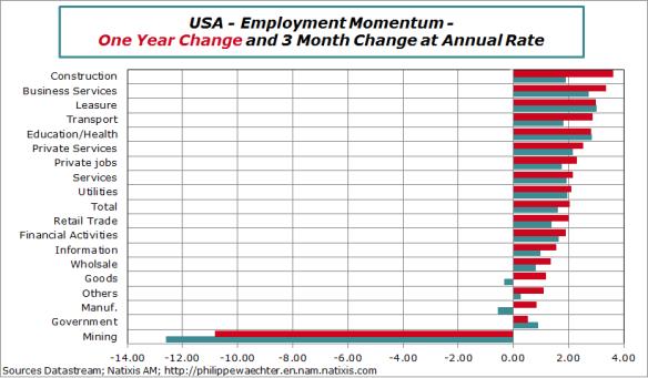 usa-20115-october-jobs-sectors