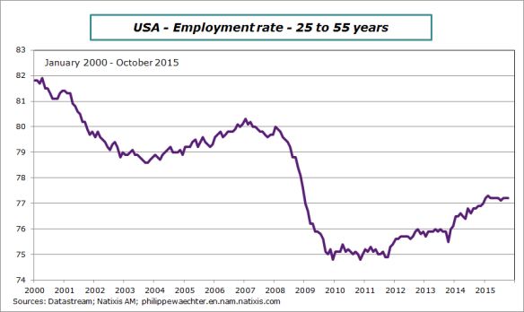 USA-2015-october-employ-rate-25-55