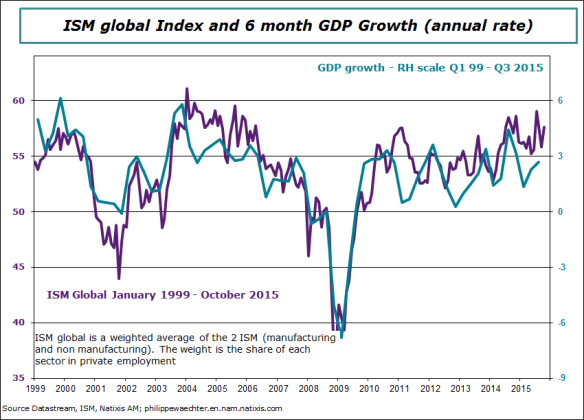 USA-2015-October-ISM-GDP