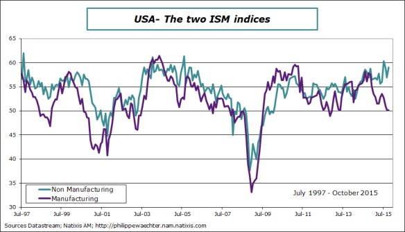USA-2015-October-ISM indices