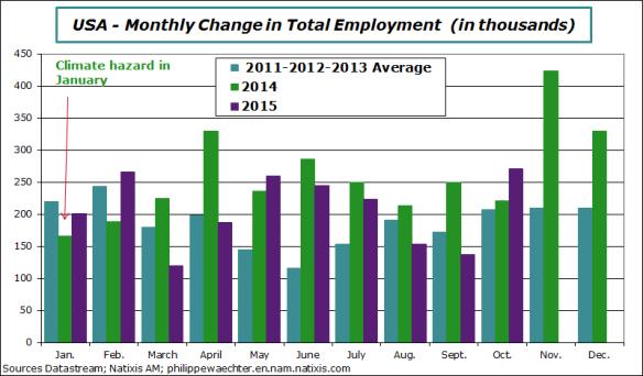 usa-2015-october-job-comp