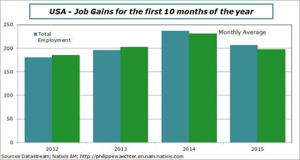 usa-2015-october-jobs on 10 months