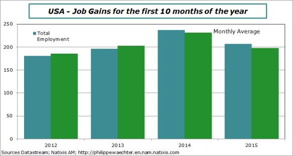 usa-2015-october-jobs on 10 months