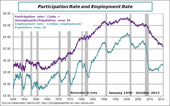 USA-2015-october-Participatiuon rate - employ rate