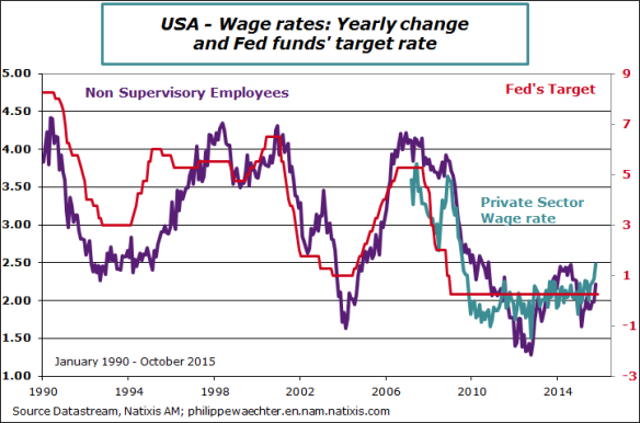 usa-2015-october-wage-Fed