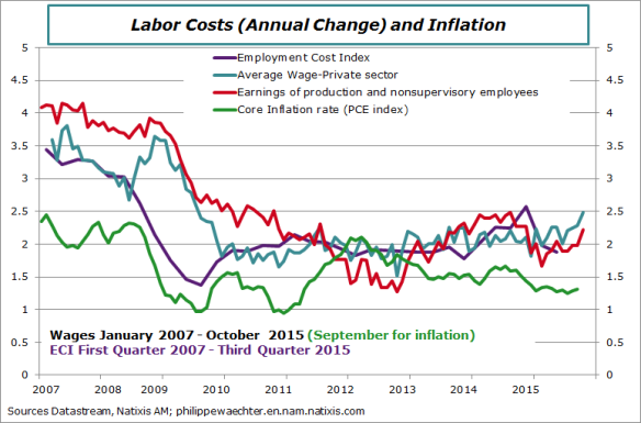 usa-2015-october-wages