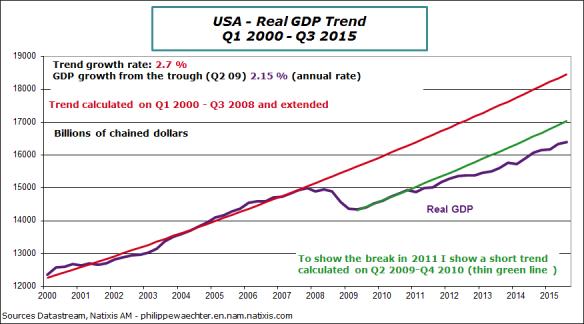 usa-2015-q3-gdp-trend