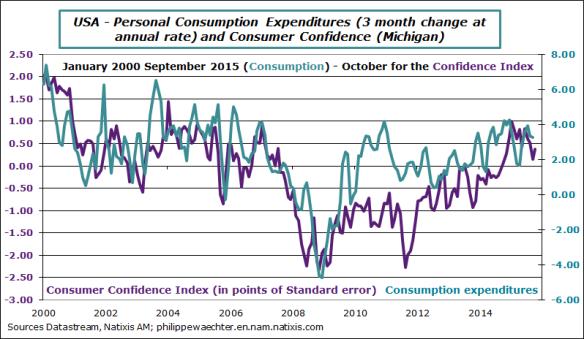 usa-2015-september-consumption-michig