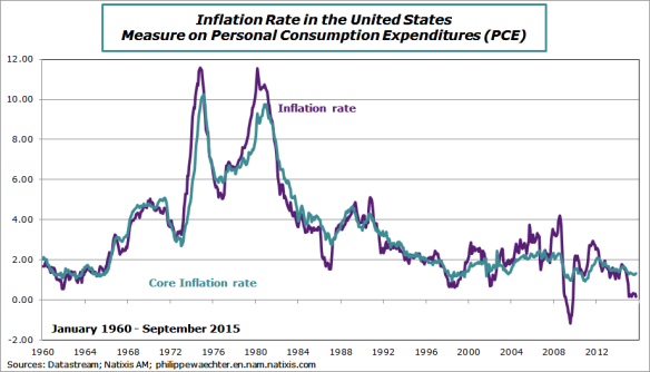 usa-2015-september-inflationrate