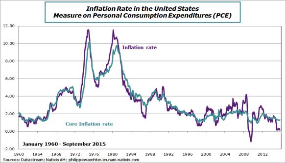 usa-2015-september-inflationrate