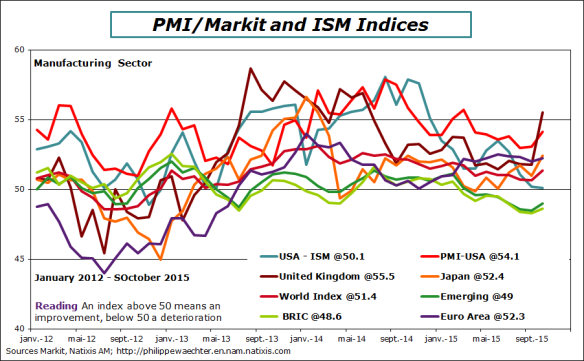 world-2015-october-pmi-manuf