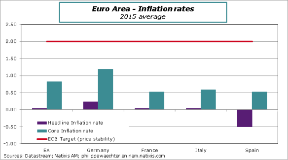 ea-2015-Inflation rates