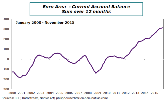 EA-2015-November-currentaccount