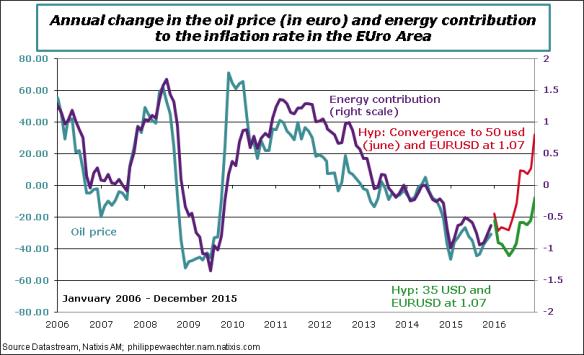 ea-Inflationfor2016