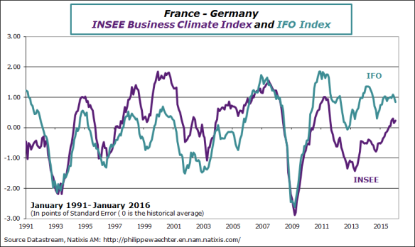 Fra-Ger-2016-january-insee-ifo.png