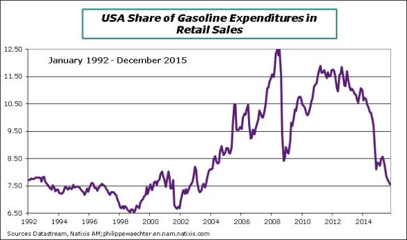 US-Oil-retaul sales