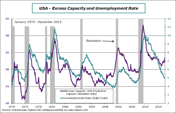 usa-2015-december-excess-capacity.png