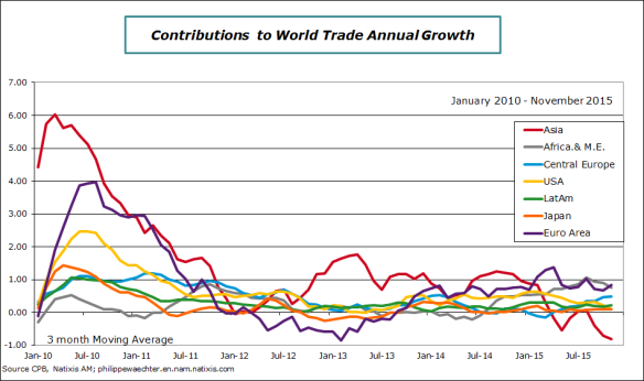 World-2015-november-trade-cotrib