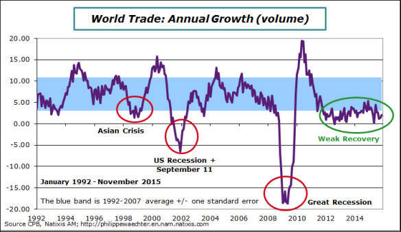 World-2015-november-WorldTrade