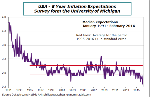 US-2016-february-medianinflationexpectations.png