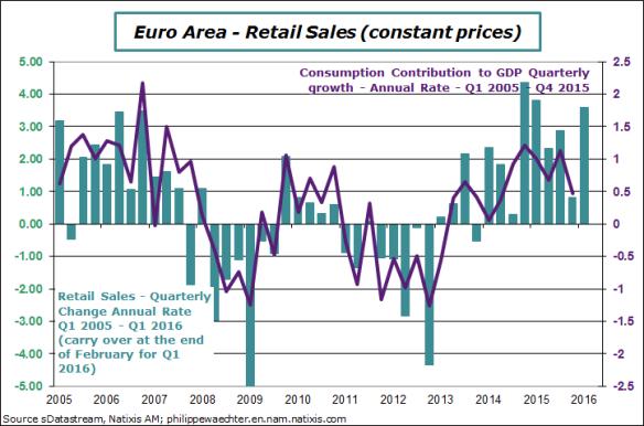 ea-2016-q1-retailsales-consumpt