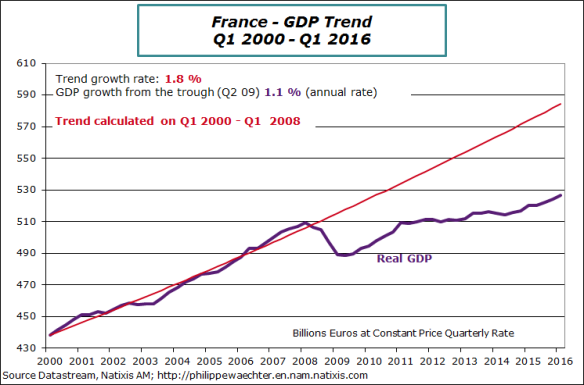 france-2016-q1-gdp-trend
