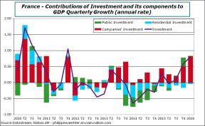 france-2016-q1-invest-contrib