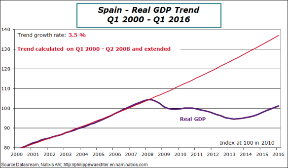 spain-2016-q1-gdp-trend