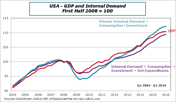 USA-2016-Q1-GDP-demandprofiles