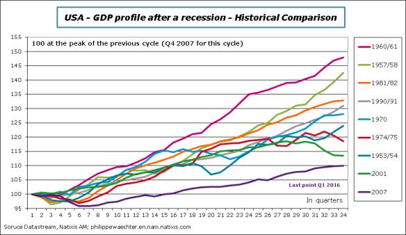 USA-2016-Q1-GDPComp