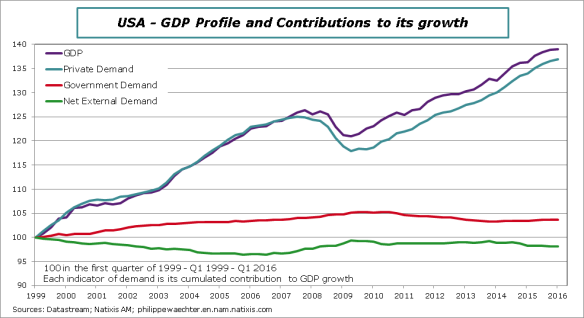 USA-2016-Q1-GDPcontriblong