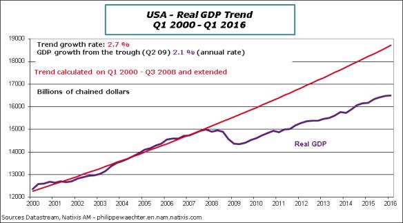 USA-2016-Q1-GDPTrend