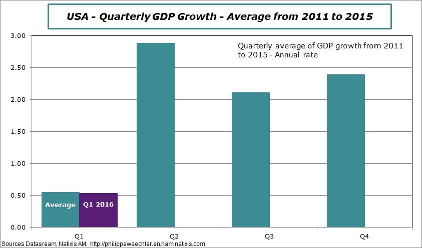 USA-Average2011-2015