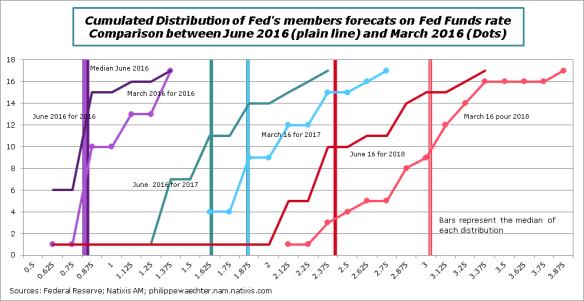 FOMCJune2016.png