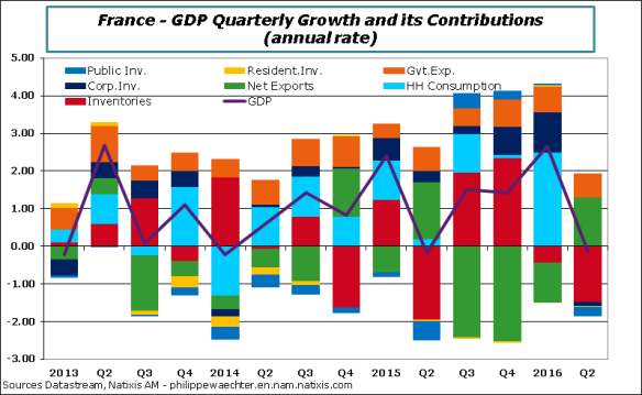 France-2016-Q2-GDPcontrib.png