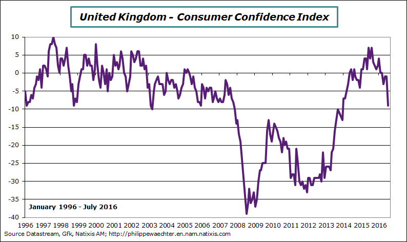 UK-2016-july-condconf.png