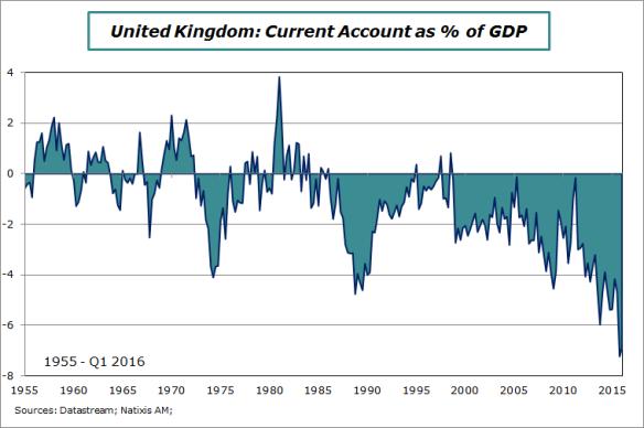 UK-2016-Q1-CA