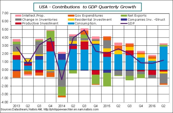 USA-2016-Q2-GDPcontrib