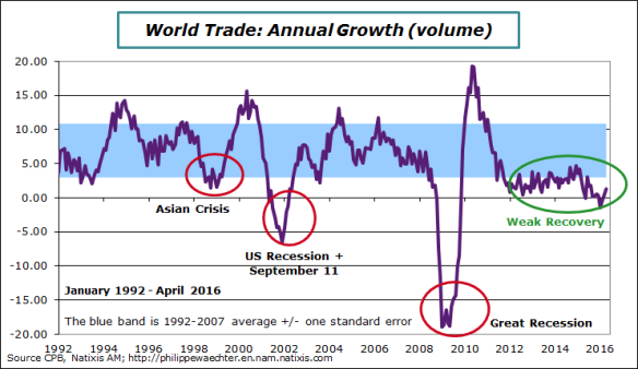 World-2016-April-trade