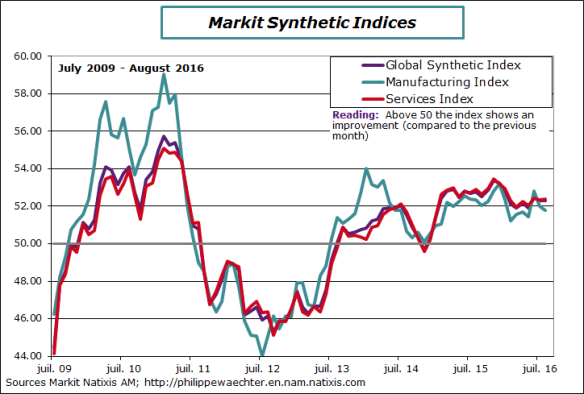 ea-2016-august-pmi-sectors.png