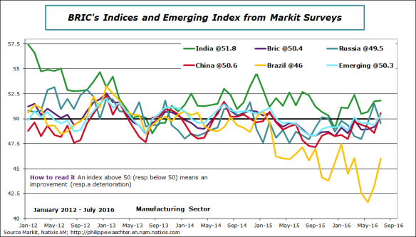emerging-2016-july-markit
