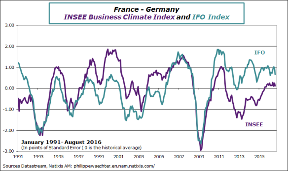 Fra-Ger-2016-august-INSEE-IFO.png