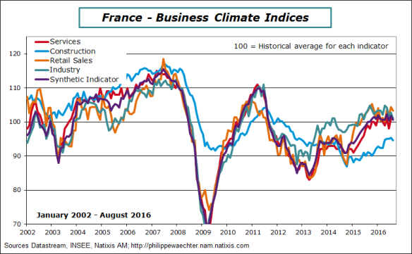 France-2016-august-BusClimateIndex