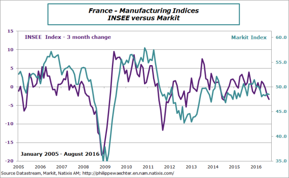 france-2016-august-industry-insee-markit.png