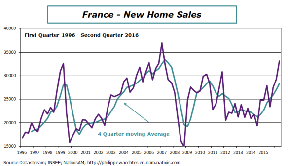 France-2016-Q2-NewHomeSales.png