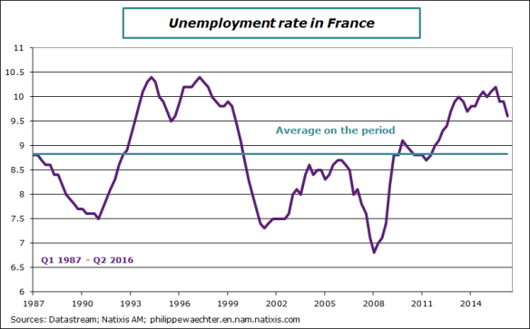 France-2016-Q2-unemployment rate.png